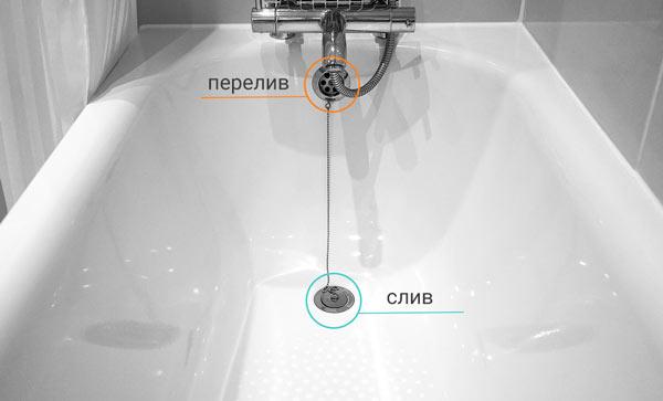 Так выглядит обвязка с лицевой части ванны